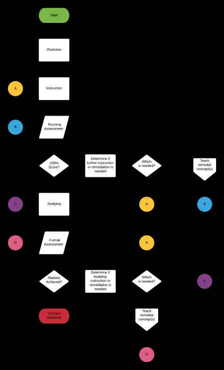 The Educational Feedback Loop